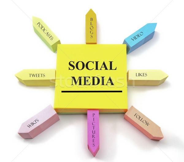 Közösségi média cetlik színes öntapadó jegyzet egyezség blog Stock fotó © mybaitshop