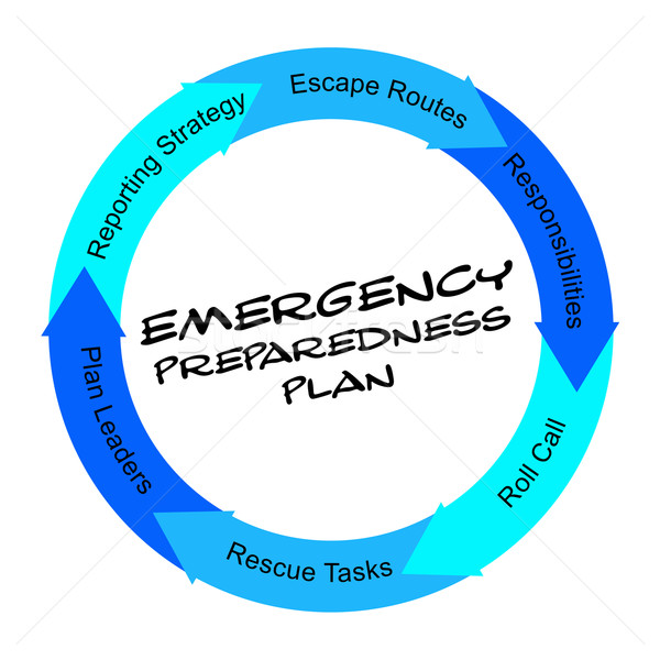 Emergency Preparedness Plan scribbled Word Circle Concept Stock photo © mybaitshop