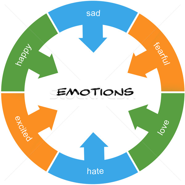 Emotions Word Circle Concept scribbled Stock photo © mybaitshop