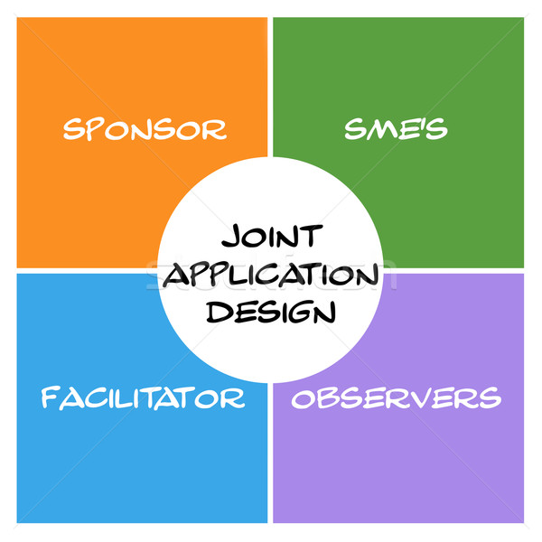 Joint Application Design Word Squares and Circle Concept Stock photo © mybaitshop