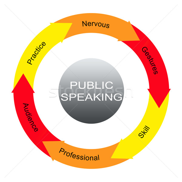 Public Speaking Word Circles Concept Stock photo © mybaitshop