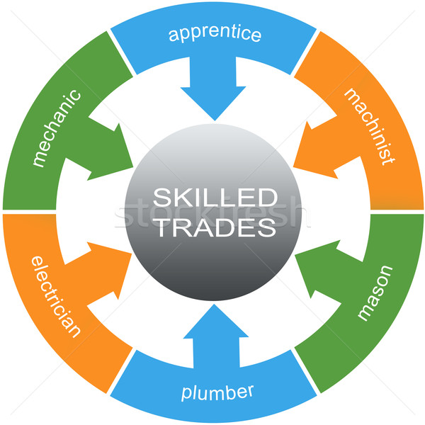 Skilled Trades Word Circles Concept Stock photo © mybaitshop