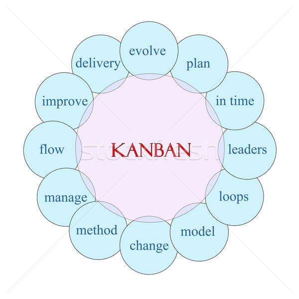 Stock photo: Kanban Circular Word Concept