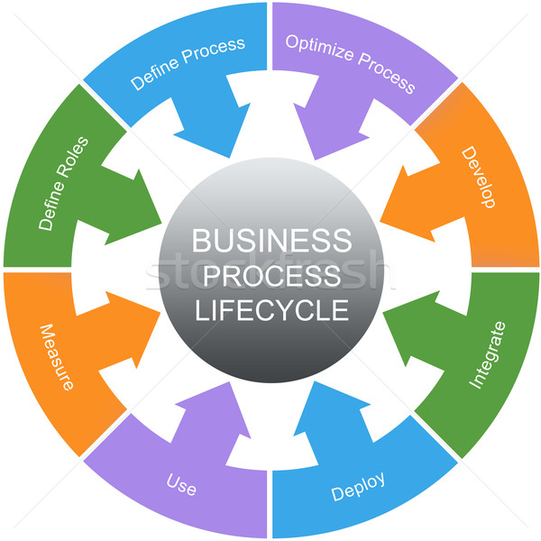 Business Process Lifecycle Word Circle Concept Stock photo © mybaitshop