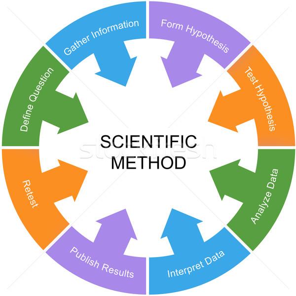 Wetenschappelijk methode woord cirkel witte centrum Stockfoto © mybaitshop