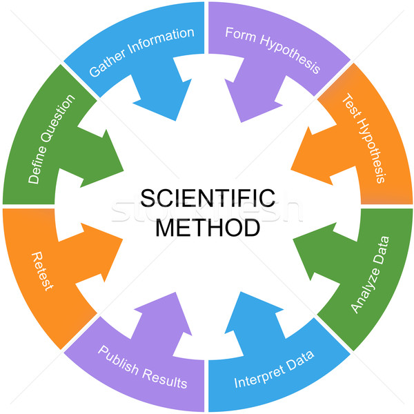 Scientific Method Word Circle Concept White Center Stock photo © mybaitshop