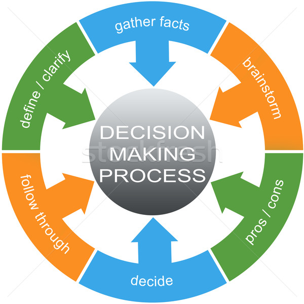 Decision Making Process Word Circles Concept Stock photo © mybaitshop
