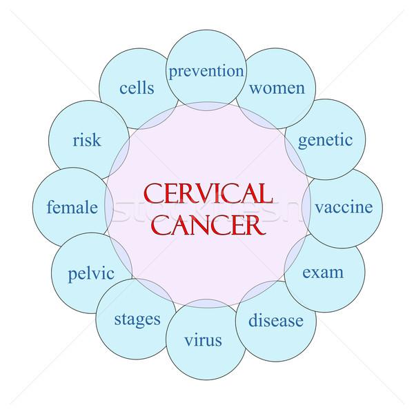 Cervical Cancer Circular Word Concept Stock photo © mybaitshop