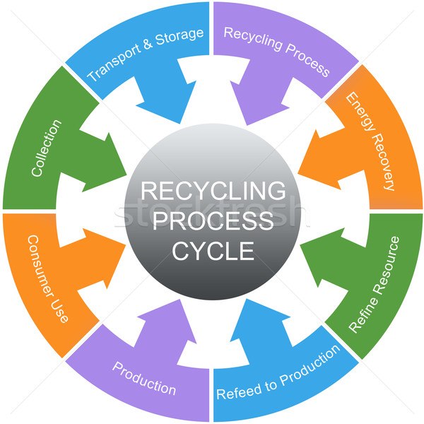 Recycling Process Cycle Word Circles Concept Stock photo © mybaitshop