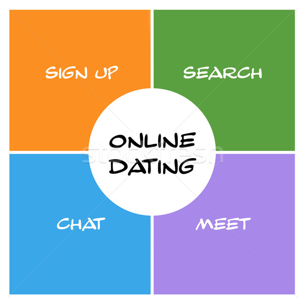 Online Dating Boxes and Circle Stock photo © mybaitshop