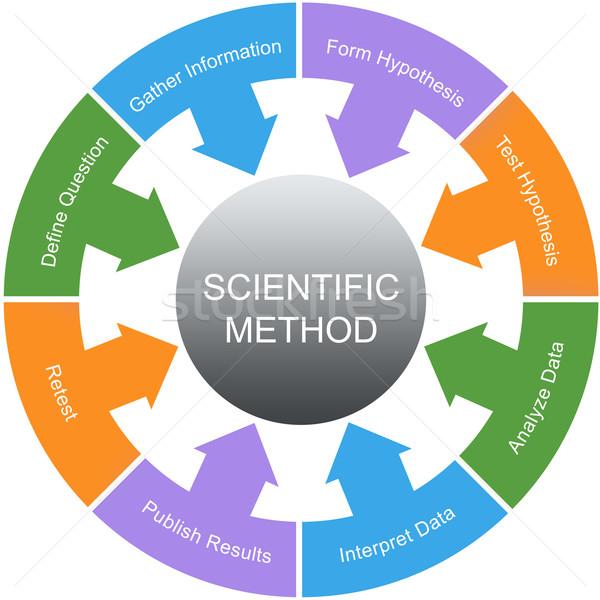 Tudományos módszer szó kör nagyszerű tudomány Stock fotó © mybaitshop