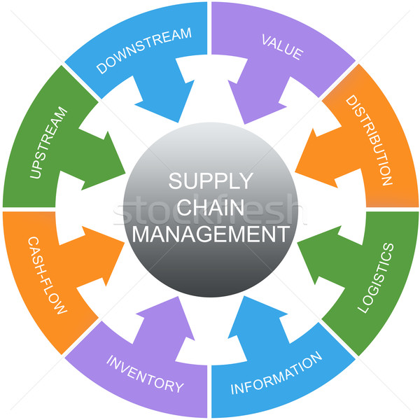 Supply Chain Management Word Circles Concept Stock photo © mybaitshop