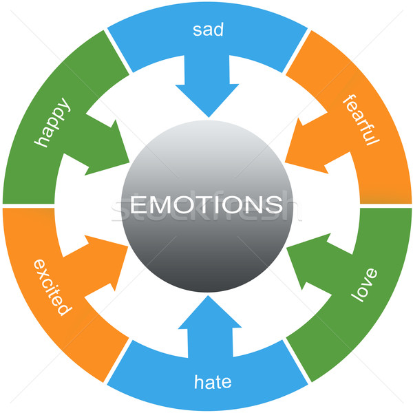 Emotions Word Circles Concept Stock photo © mybaitshop