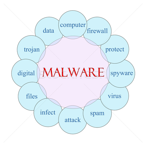 Malware Circular Word Concept Stock photo © mybaitshop