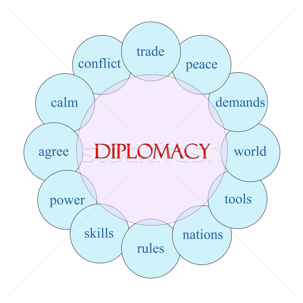 Diplomacy Circular Word Concept Stock photo © mybaitshop