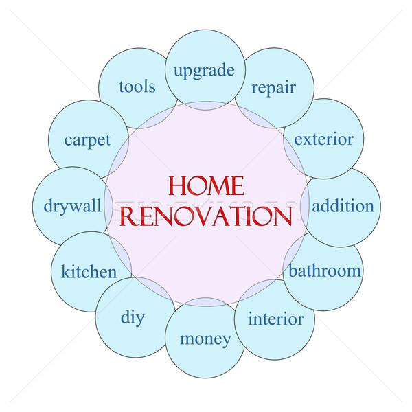 Home Renovation Circular Word Concept Stock photo © mybaitshop