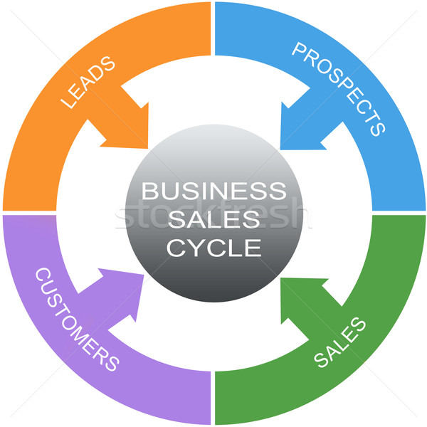 Business Sales Cycle Word Circles Concept Stock photo © mybaitshop
