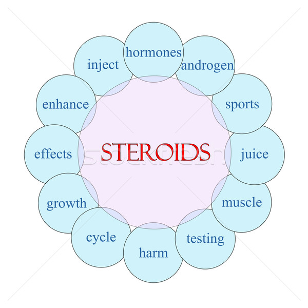 Steroids Circular Word Concept Stock photo © mybaitshop