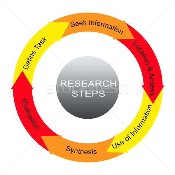 Research Steps Word Circles Concept Stock photo © mybaitshop