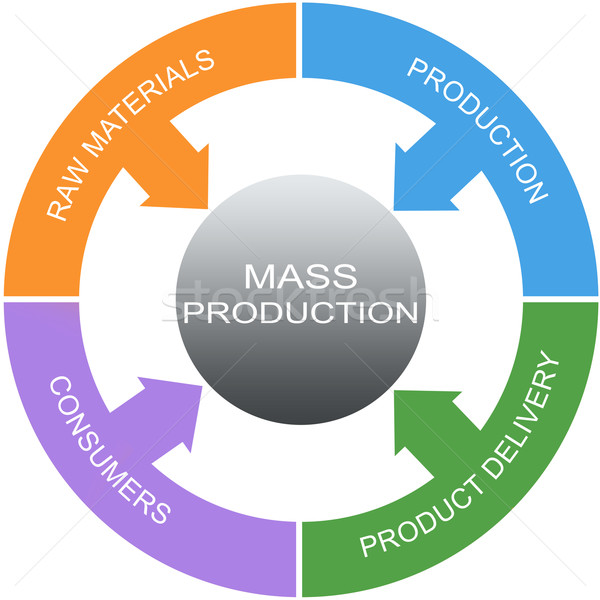 Mass Production Word Circles Concept Stock photo © mybaitshop