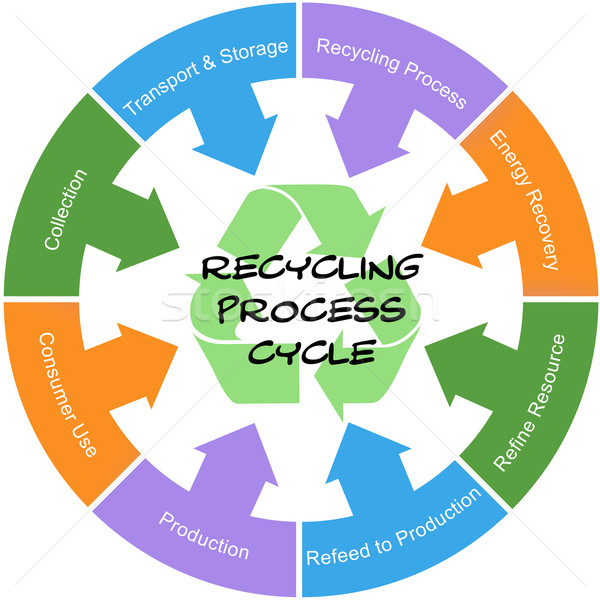 Recycling Process Cycle Word Circle Concept Scribbled Stock photo © mybaitshop
