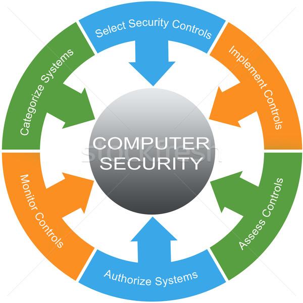Bilgisayar güvenlik kelime daire circles muhteşem Stok fotoğraf © mybaitshop