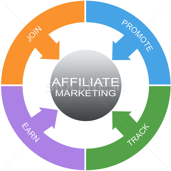 Affiliate Marketing Word Circles Concept Stock photo © mybaitshop