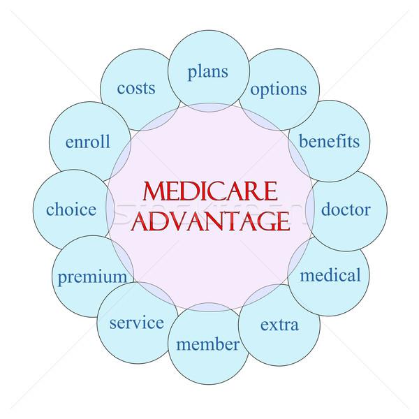Medicare Advantage Circular Word Concept Stock photo © mybaitshop