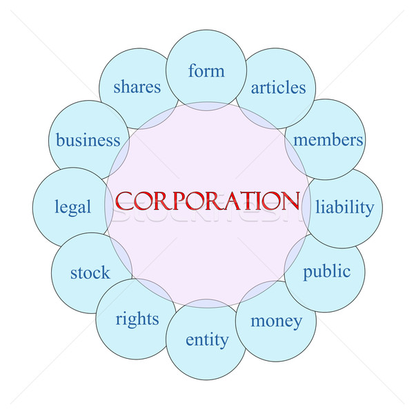 Corporation Circular Word Concept Stock photo © mybaitshop