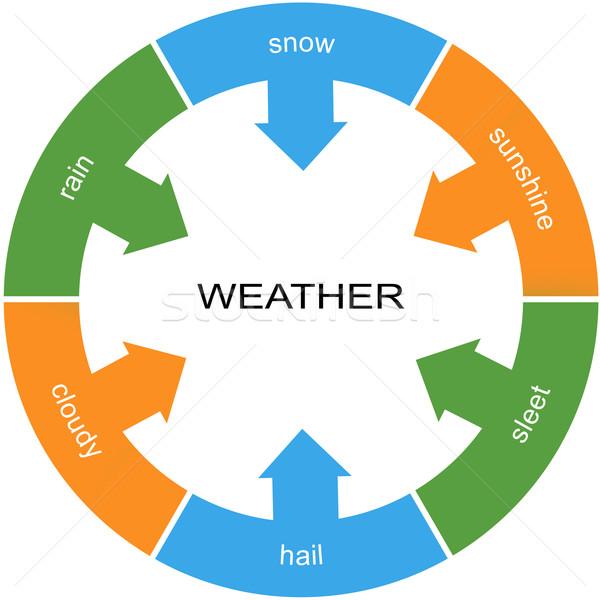 Weather Word Circle Concept Stock photo © mybaitshop