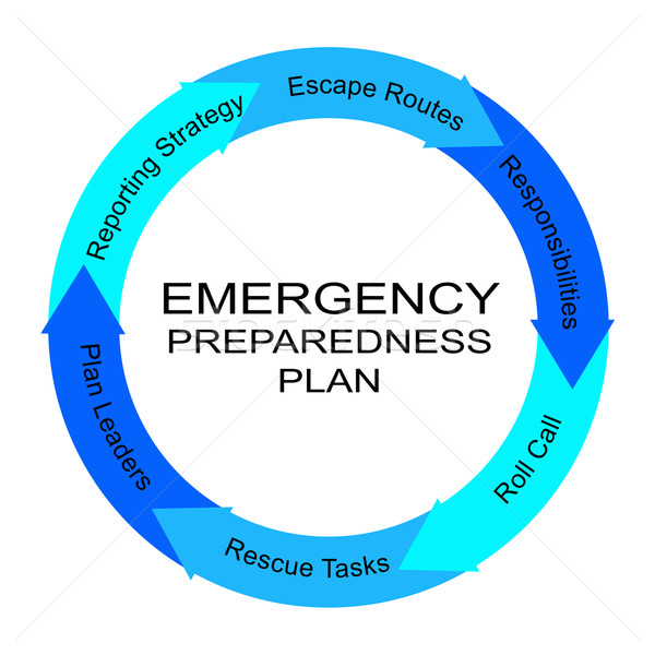 Emergency Preparedness Plan Word Circle Concept Stock photo © mybaitshop