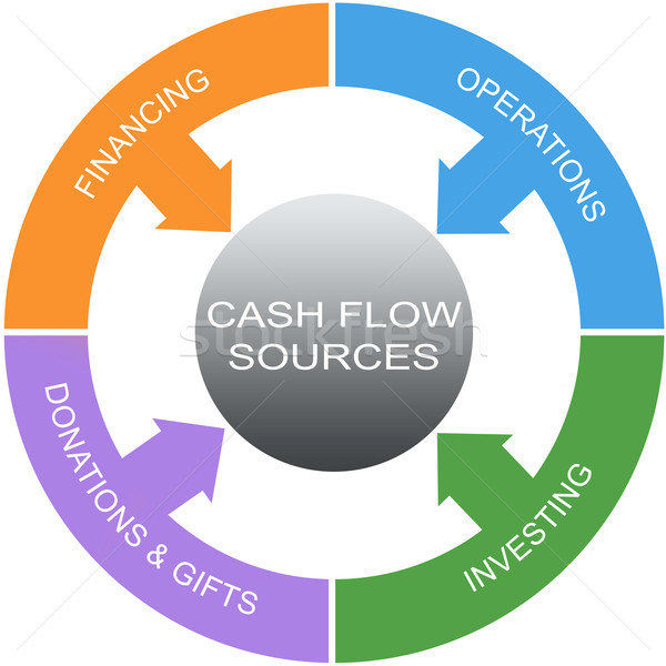 Cash Flow Word Circle Concept Stock photo © mybaitshop
