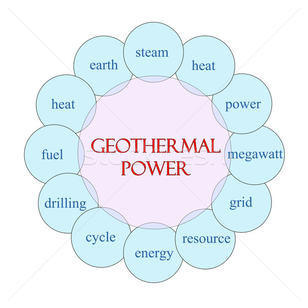 Geothermal Power Circular Word Concept Stock photo © mybaitshop