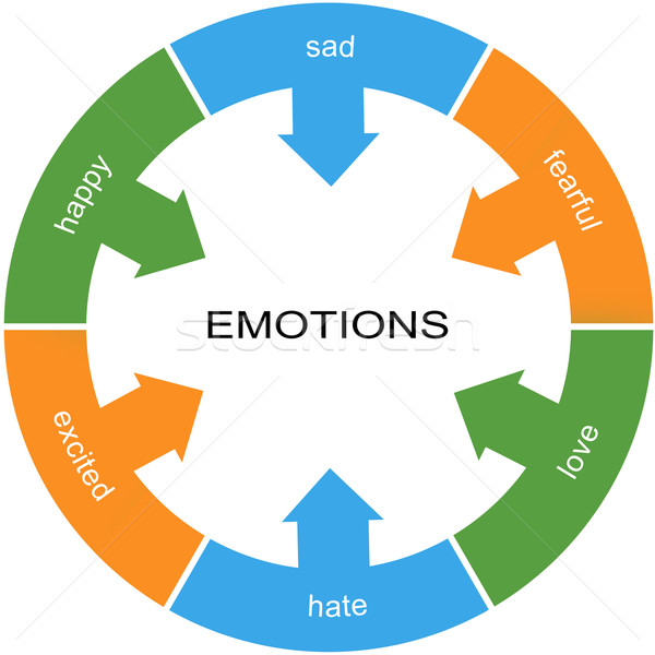 Emotions Word Circle Concept Stock photo © mybaitshop