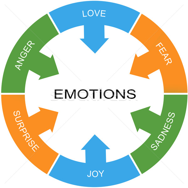 Foto stock: Emoções · palavra · círculo · raiva · amor