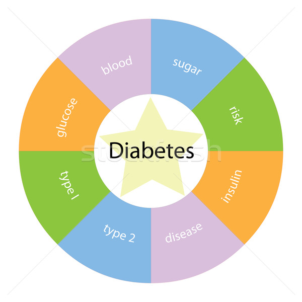 Diabetes circular concept with colors and star Stock photo © mybaitshop