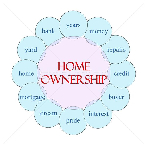 Home Ownership Circular Word Concept Stock photo © mybaitshop