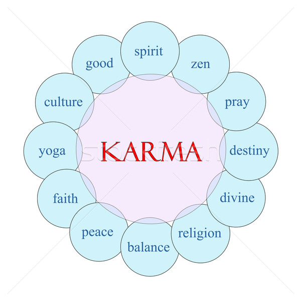 Karma Circular Word Concept Stock photo © mybaitshop