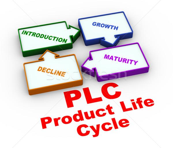 3d plc process life cycle Stock photo © nasirkhan