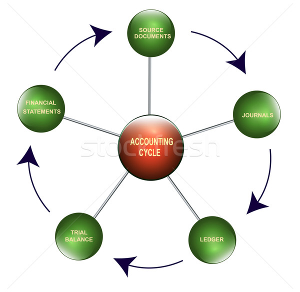 Accounting cycle Stock photo © nasirkhan