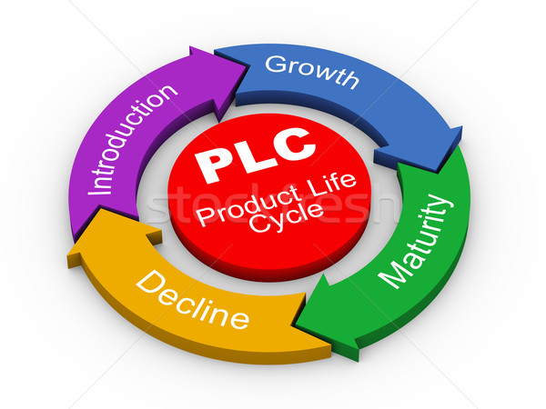 3d PLC - product life cycle Stock photo © nasirkhan