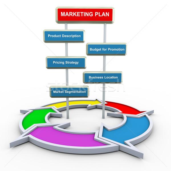 akira marketing plan