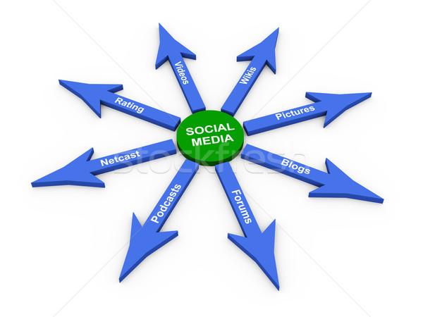 3D közösségi média nyíl 3d render különbség nyilak Stock fotó © nasirkhan