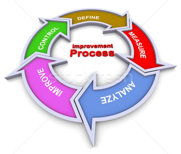 Improvement process flowchart Stock photo © nasirkhan