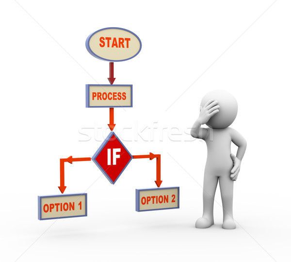 3d confused man and process flow chart Stock photo © nasirkhan