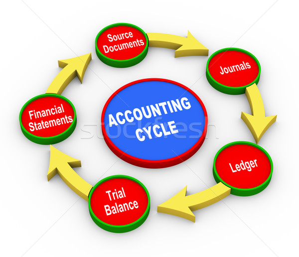 3d accounting cycle Stock photo © nasirkhan