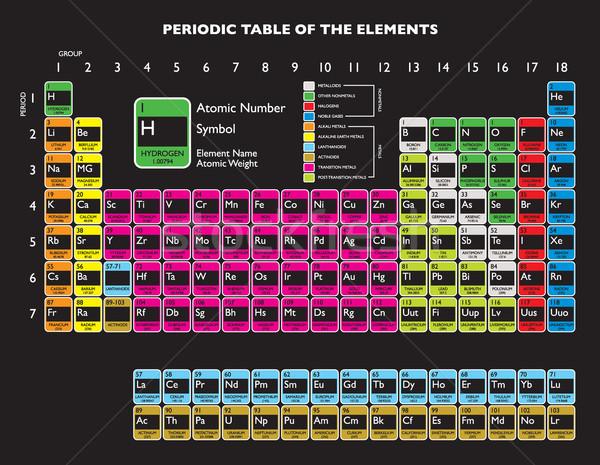 Periódusos rendszer fém Föld asztal zöld laboratórium Stock fotó © nicemonkey
