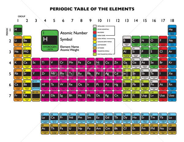 Periodic table white Stock photo © nicemonkey