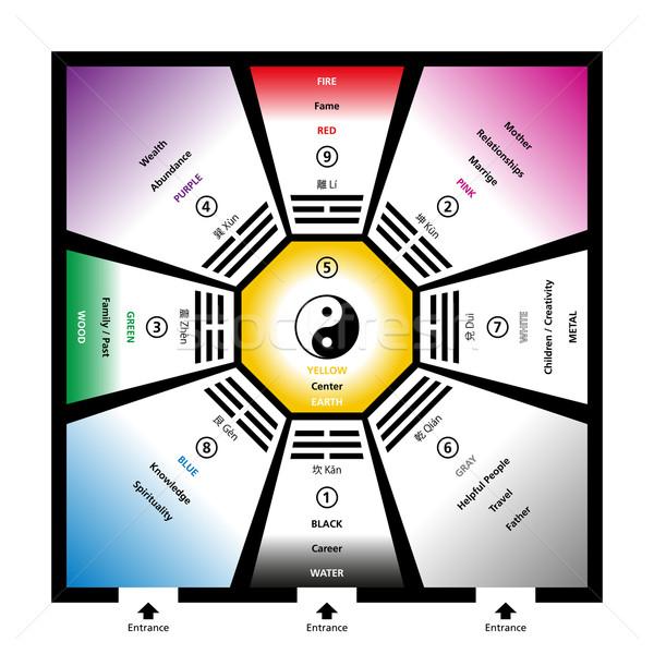 Feng shui elementos cinco colores habitación ocho Foto stock © PeterHermesFurian