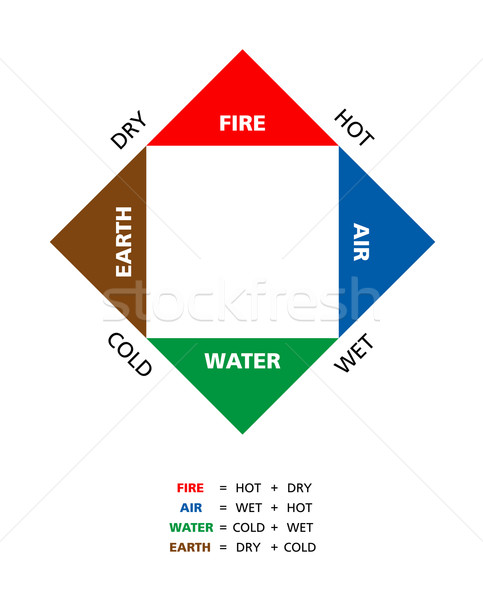 Colored Empedoclean Four Elements With Qualities Stock photo © PeterHermesFurian